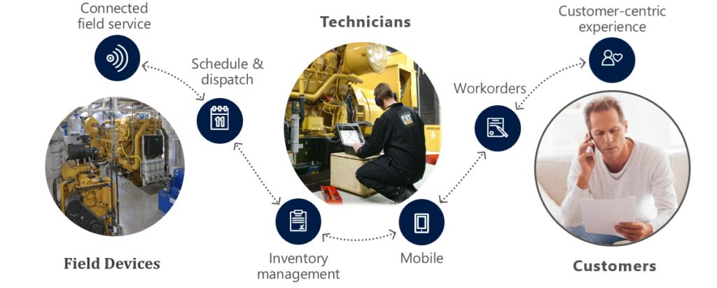 Dynamics 365 Field Service Automation